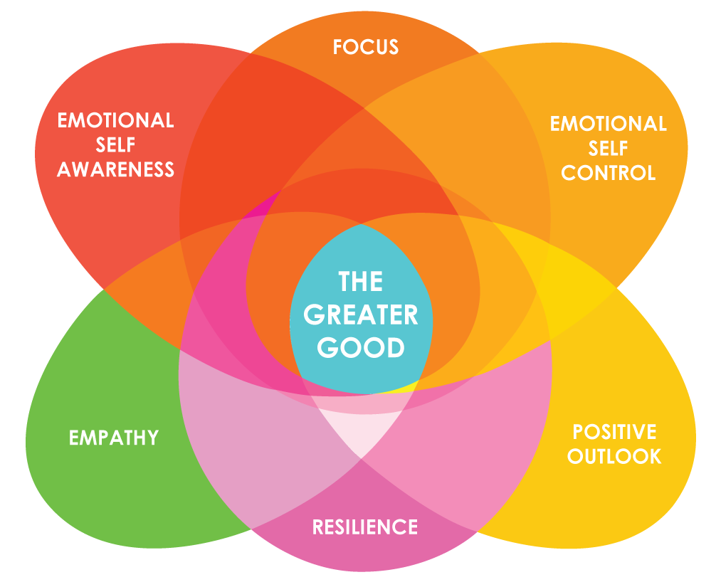 Social Emotional Intelligence Is >> Coaching For Emotional Intelligence With Daniel Goleman